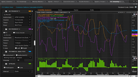 Eikon advance charting
