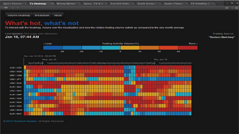 Eikon interactive heat map